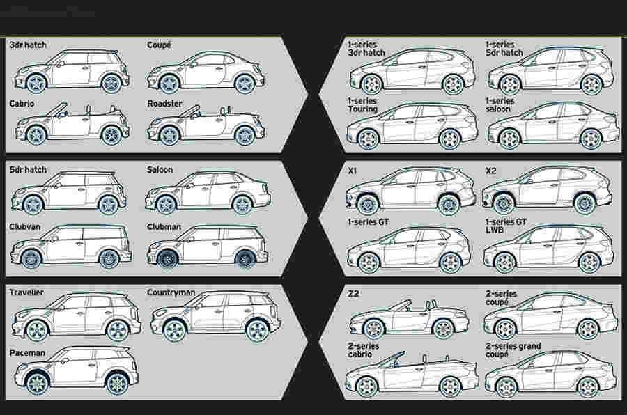 宝马和迷你如何每年销售一架平台的一百万辆车